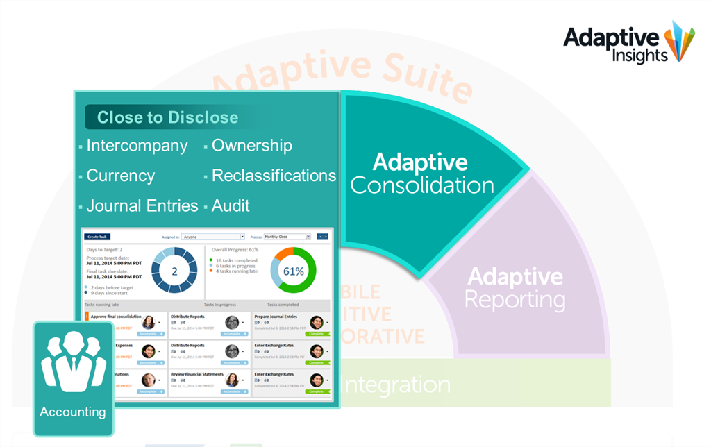 Adaptive Consolidation
