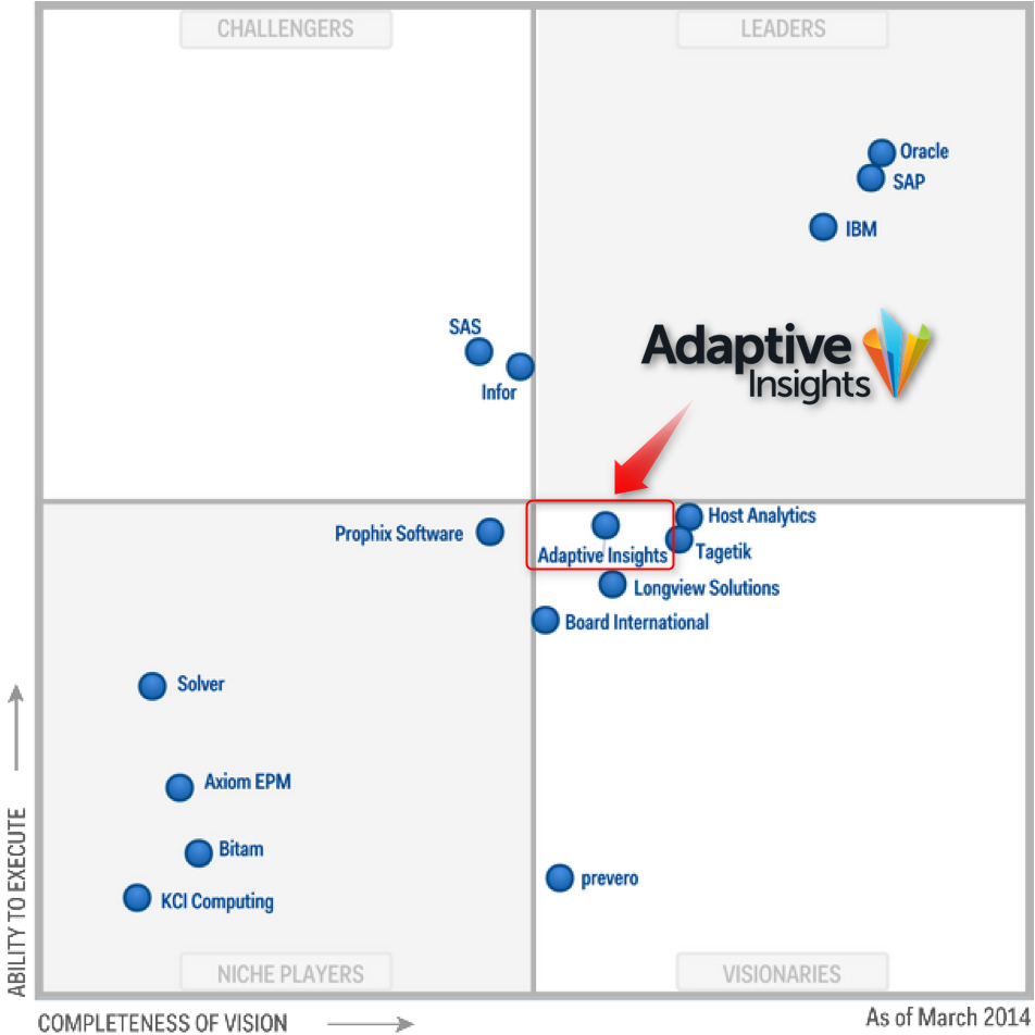 Gartner Mars 2014 Adaptive Insights Visionnaire pour les Analystes
