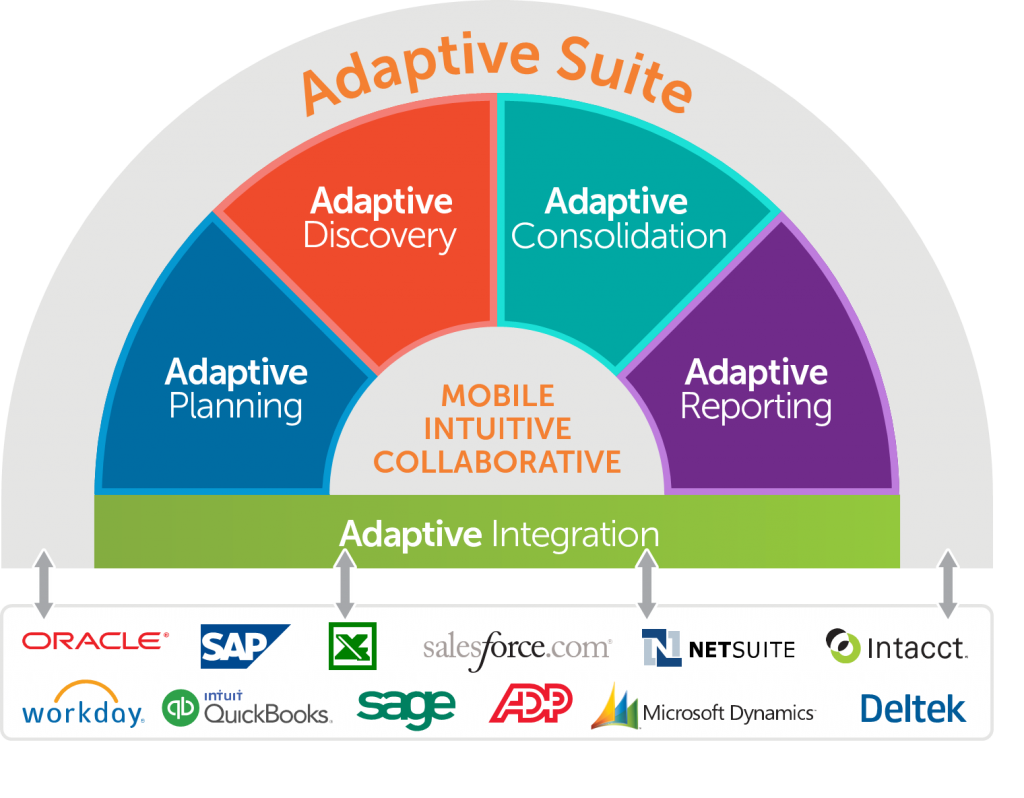 Adaptive Insights Suite