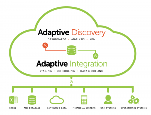 Adaptive Integration ETL