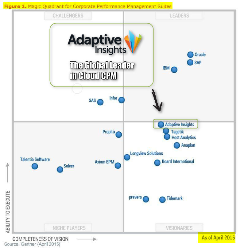 Magic Quadrant Gartner 2015 CPM Suites - Adaptive Insights leader du Saas CPM
