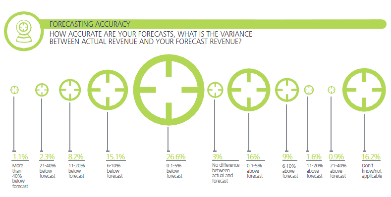 Deloitte HOW ACCURATE ARE YOUR FORECASTS, WHAT IS THE VARIANCEBETWEEN ACTUAL REVENUE AND YOUR FORECAST REVENUE?