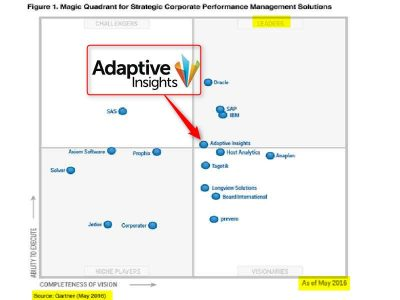 Gartner 2016 Magic Quadrant Adaptive Insights Leader du CPM Corporate performance mnagement