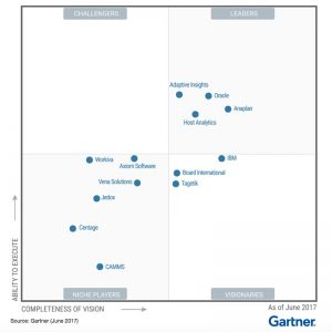 Gartner 2017 Magic Quadrant Strategic Corporate Performance Management Solutions Report